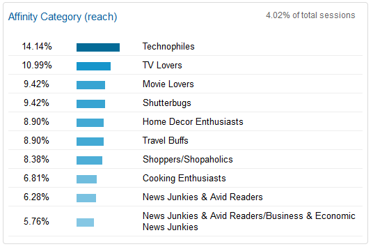 Google Analytics Demographics & Interests Reports